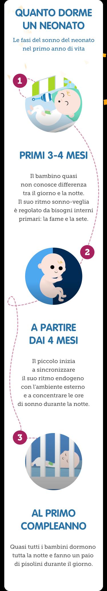 Quando dorme un neonato in base alla crescita
